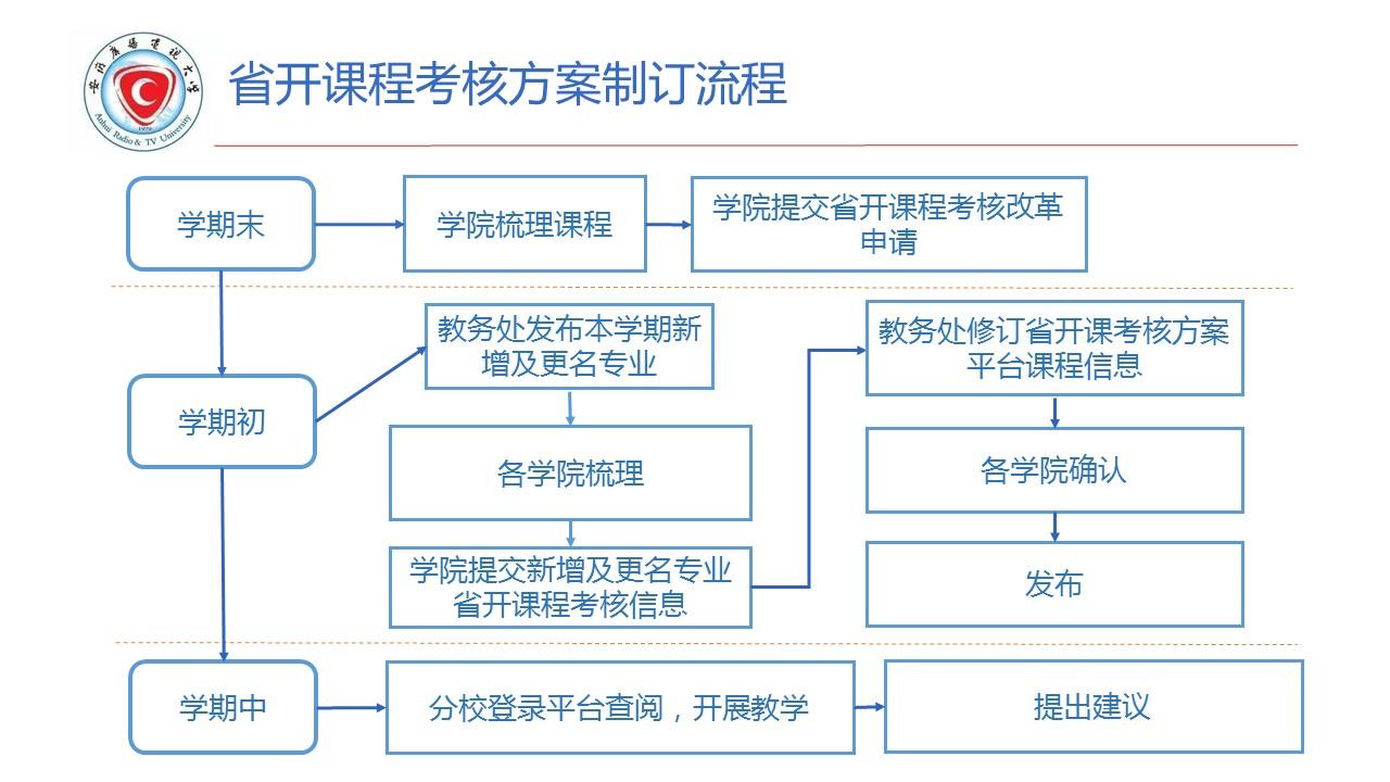 省开课程考核方案制订流程.jpg