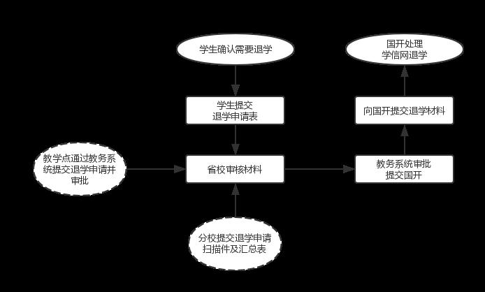 退学业务流程.png