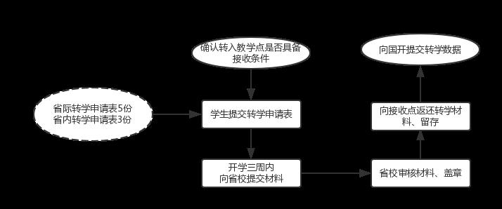 转学业务流程.png