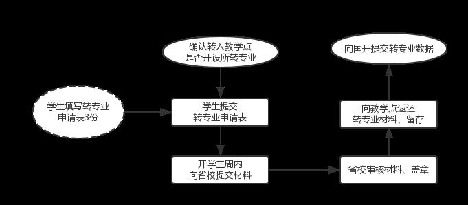 转专业业务流程.png